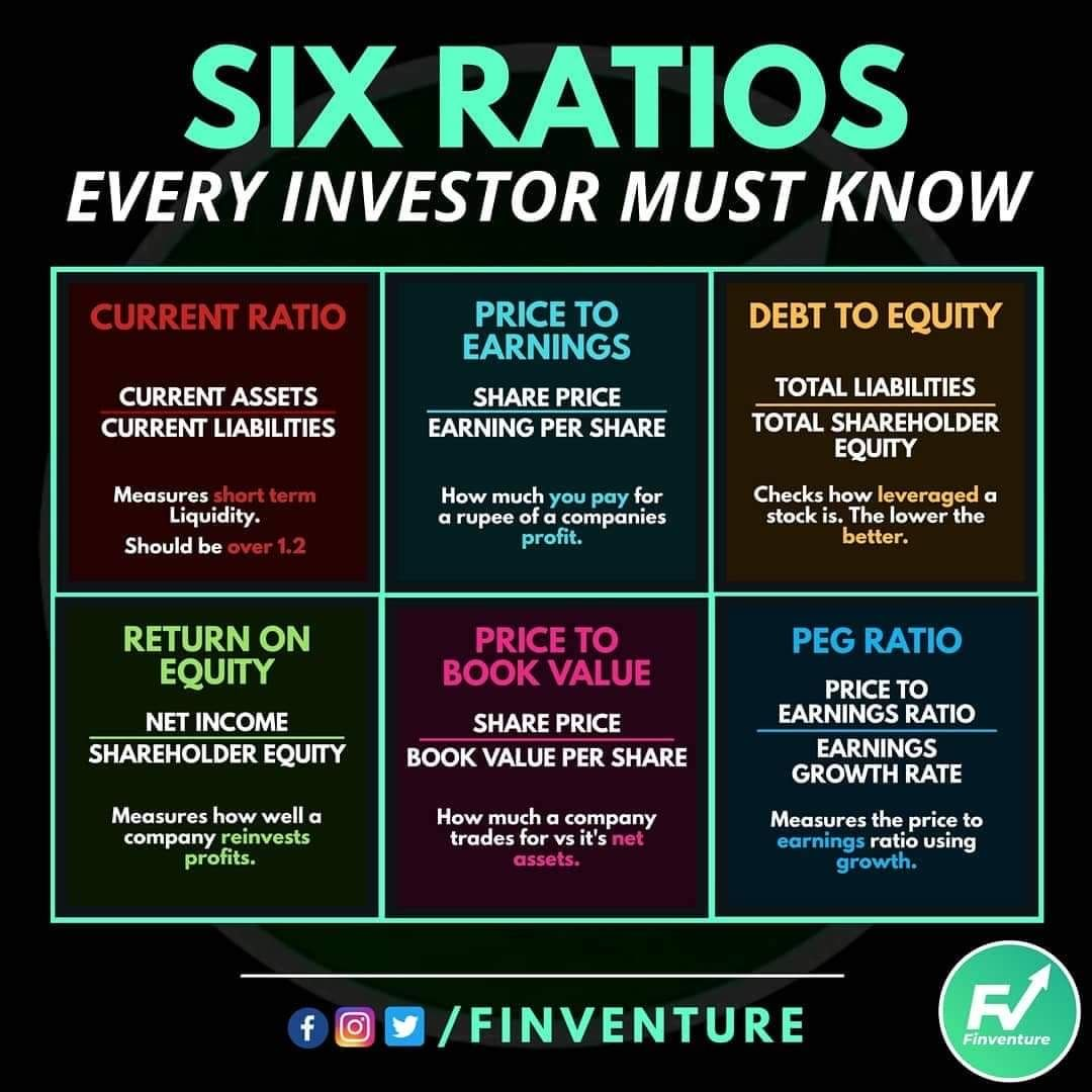 Six Ratios Every Investor Should Know In 2021 Money Management Advice Money Strategy Finance Investing