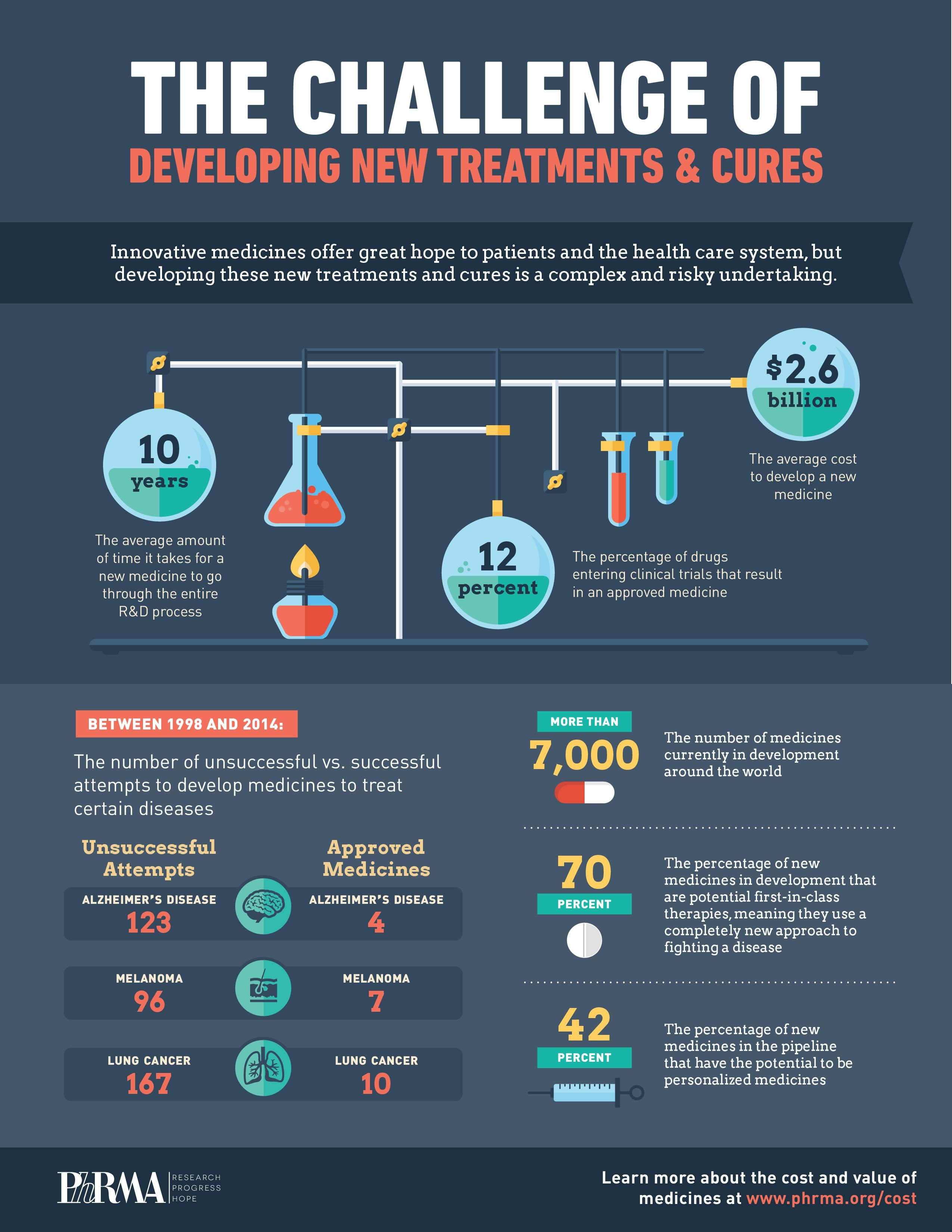 How new drug development is harder than rocket science