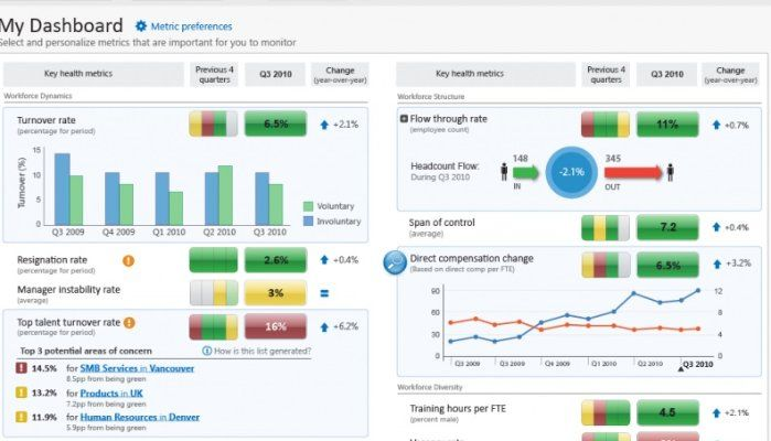 70 HR Metrics With Examples ( Build Your Own HR Dashboard )