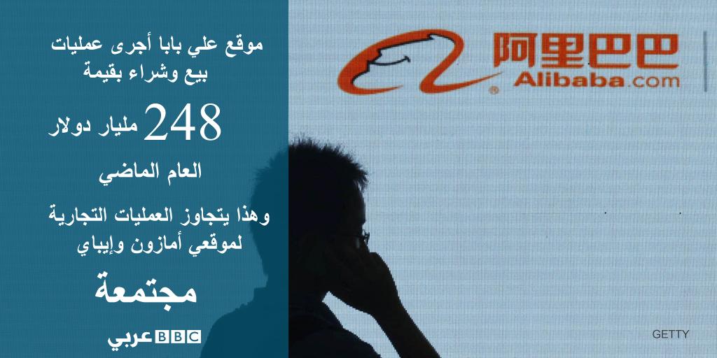 شركة علي بابا تحدد سعر بيع أسهمها بـ68 دولارا Bbc News عربي Alibaba Business China