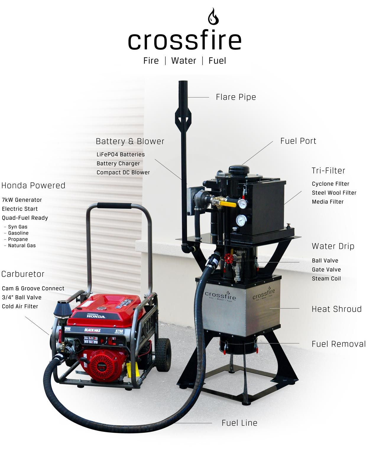 Crossfire Gasifier Alternative Energy Alternative Energy Sources Off The Grid