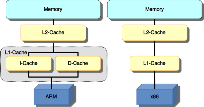 ARM Architecture vs x86 #EEE #Electronics | Electrical & Electronics