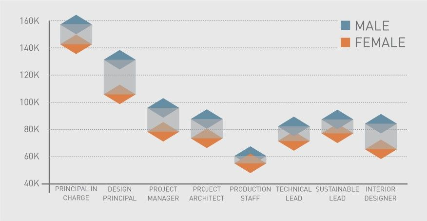 Equity By Design Releases Early Findings From Its 2016 Equity In Architecture Survey Design Design Projects Equity