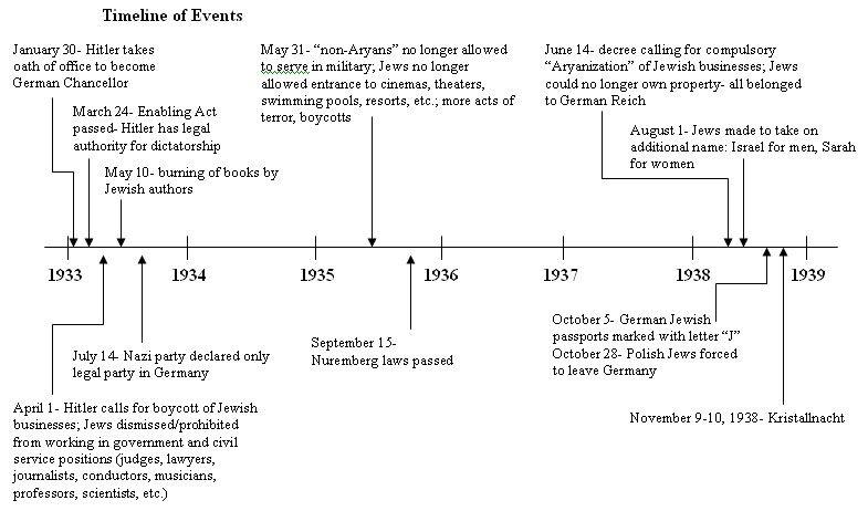 nazi timeline - Google Search | Timelines | Pinterest | Sök