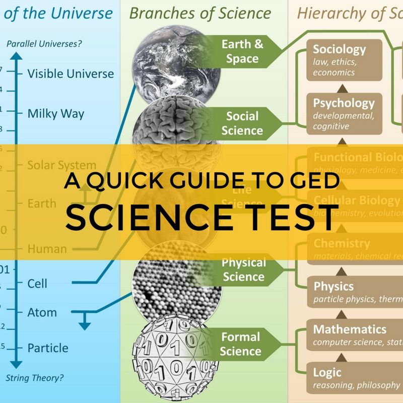 17++ Ged science worksheets Info