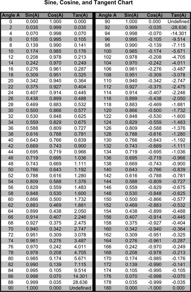 Free Roman Numeral Chart 2 (1 To 2,150) Template in 2020