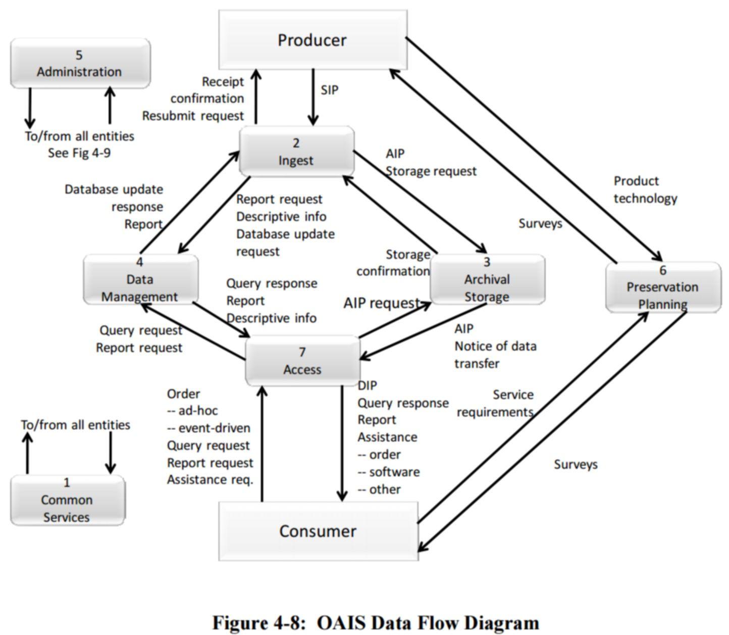 44 Clever Data Flow Diagram Design