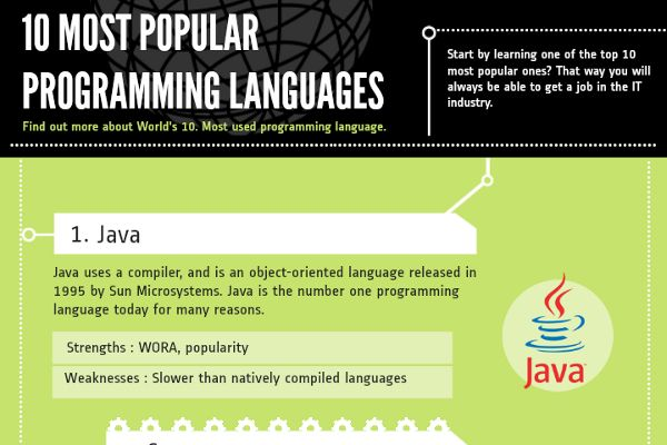 List Of The Top Most Popular Programming Languages - World top language list