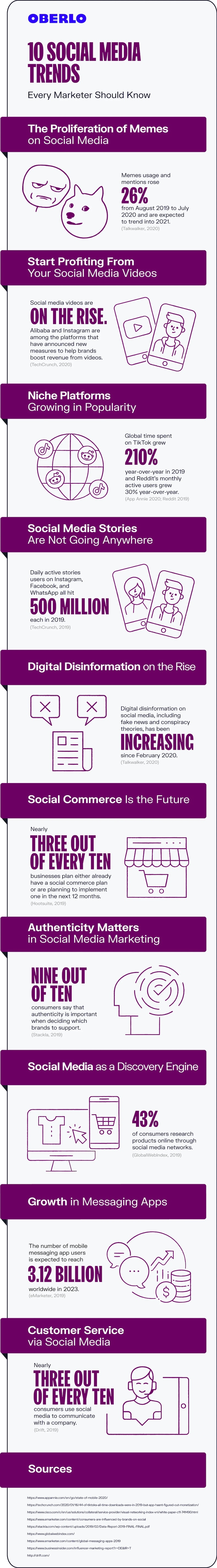 10 Social Media Trends Marketers Should Be Watching Infographic In 2021 Social Media Trends Social Media Infographic Social Media Article