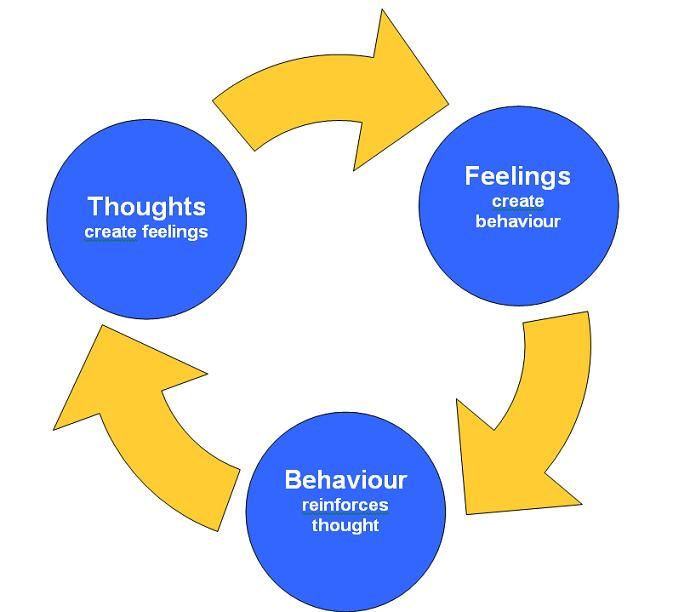 cognitive behavioral therapy techniques - 673×612