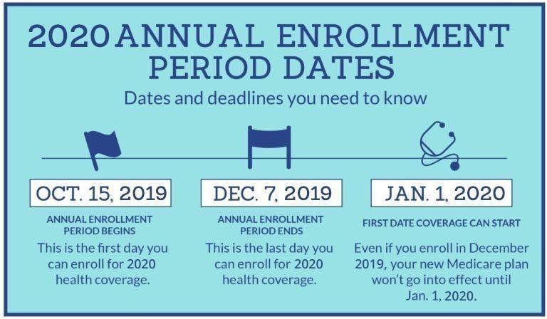 Enrollment Is Open For Medicare Advantage And Prescription Drug