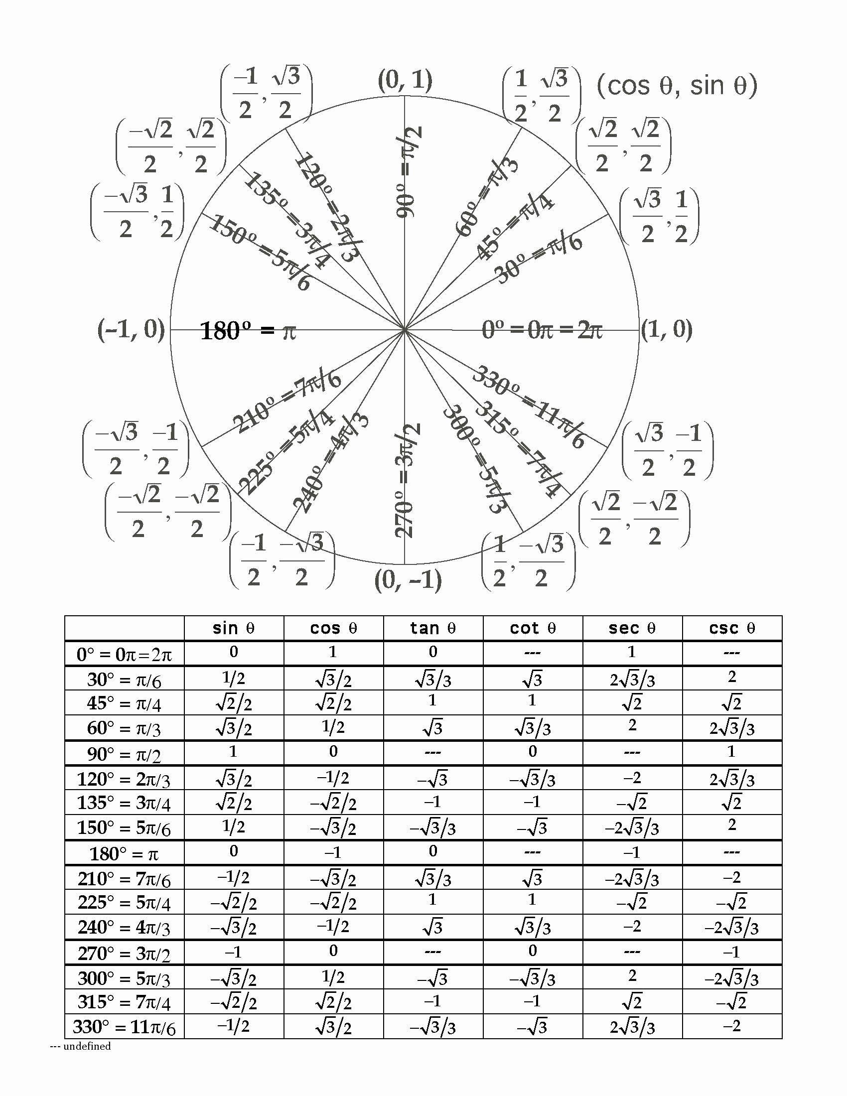 Radians To Degrees Worksheet Elegant Unit Circle Radians