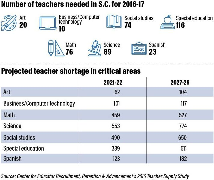 Educator Recruitment And Retention Issues And Ideas In South
