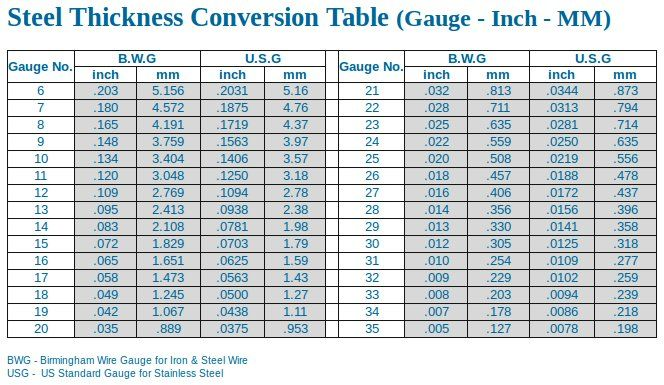 Steel Thickness Chart Sheet Metal Tools Sheet Metal Work Metal Working