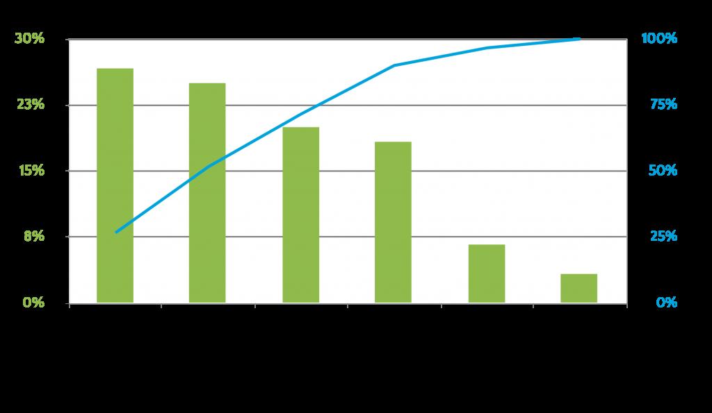 Pareto Chart Goleansixsigma Com Chart Lean Six Sigma Infographic