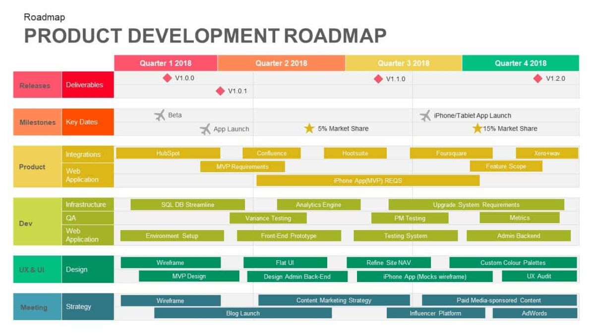 Product Development Roadmap Template For Powerpoint And Keynote With Regard To Strategy Document Template Powerpoint Roadmap Template Roadmap Document Template