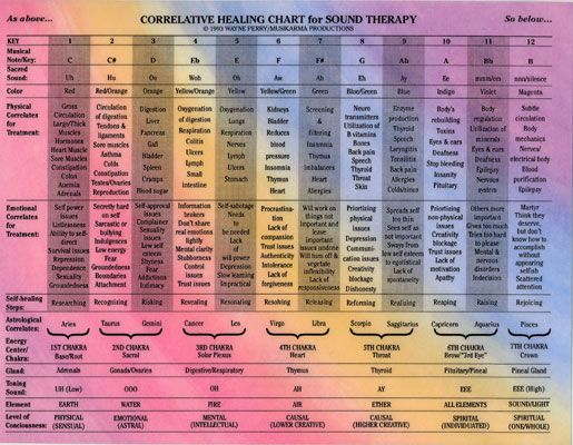 Correlative Healing Chart For Sound Therapy Wayne Perry