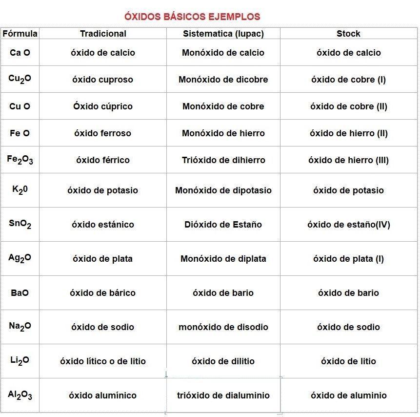 Ejemplos De Oxidos Basicos Nomenclatura Química Notas De Química Enseñanza De Química