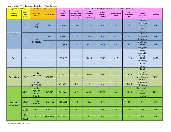 lexile level comparison chart