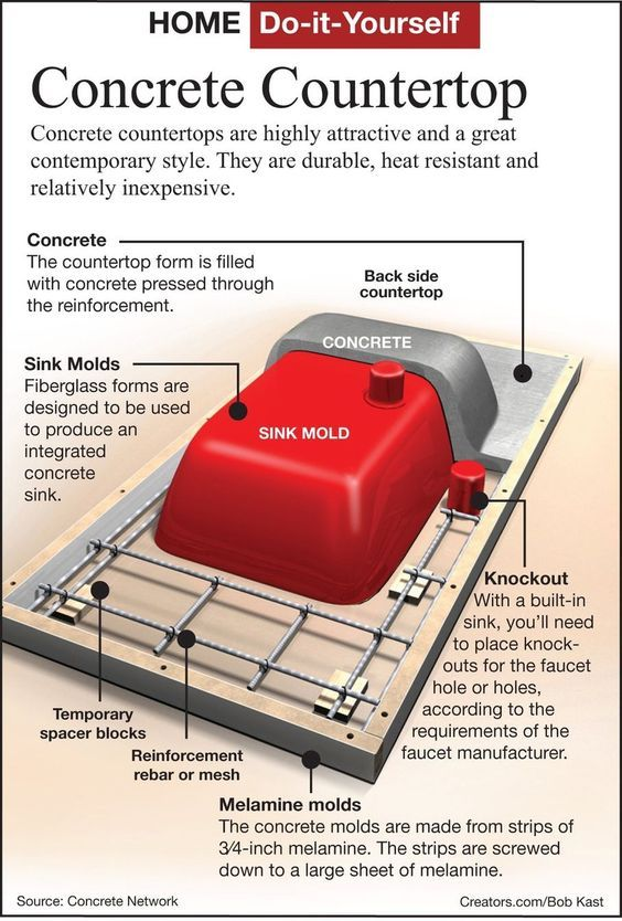 Concrete sink: