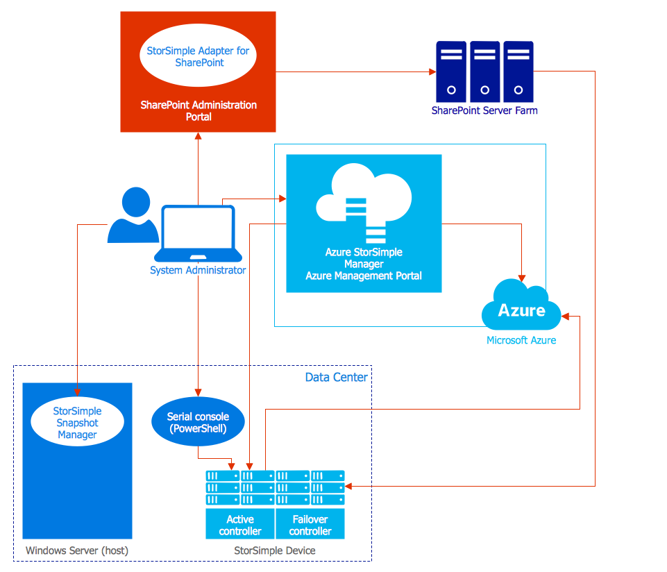 Microsoft Azure StorSimple Architecture | Computer and Networks ...