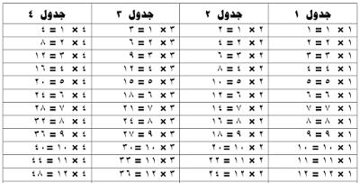 جدول الضرب من 1 إلي 12 مكتوب حمل جدول الضرب مكتوب Word و Pdf