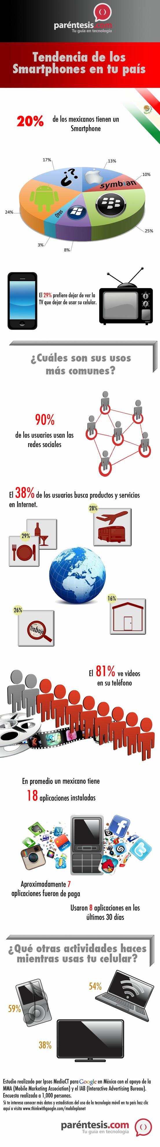 Smartphones en México #infografia...De utilidad para que tomemos en cuenta!!