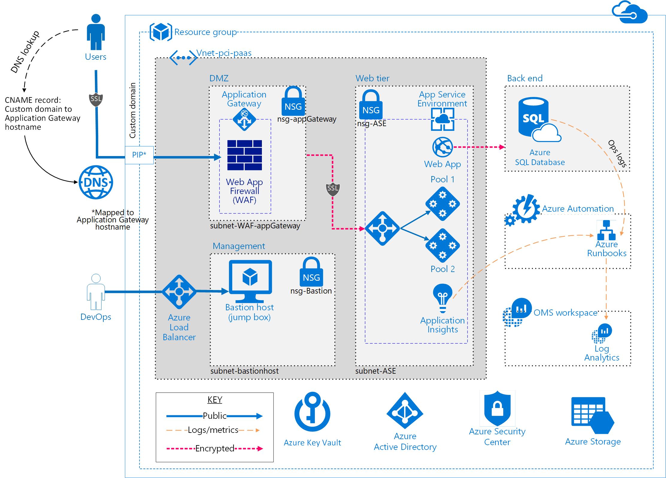 Azure Security And Compliance Blueprint Entornos De Procesamiento De Pagos Compatibles Con Pci Software Development Technical Documentation Document Templates