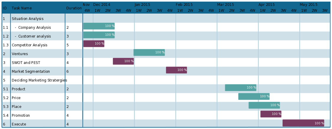 Gantt Chart Template For A Marketing Plan To Plan Your Marketing