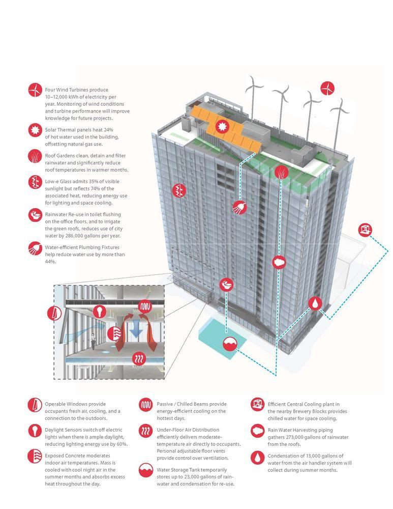 Twelve West AIA Top Ten Architectural Details Pinterest - new aia final completion