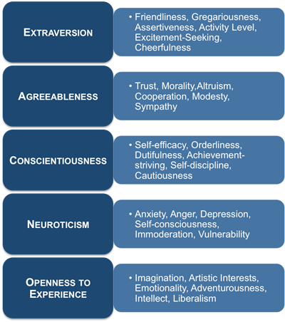 Big Five Personality Tests