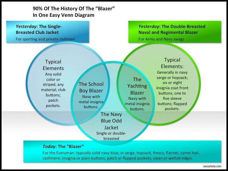 90 Of The History Of The Blazer In One Easy Venn Diagram The Look
