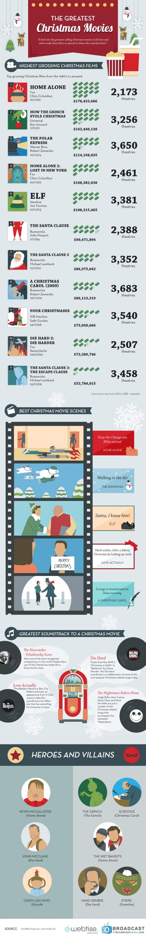 The Greatest Christmas Movies Christmas Movies Funny Christmas Movies Great Christmas Movies