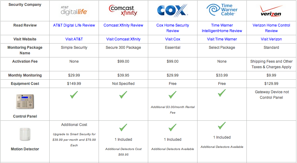 Security Systems From Cable Providers Comparison Table Cable Providers Security System Home Security Companies