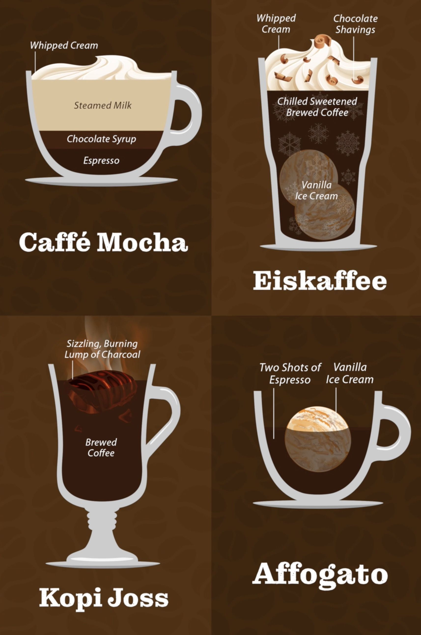 Unique Coffee Types Chart; Vintage & Minimalistic Designs