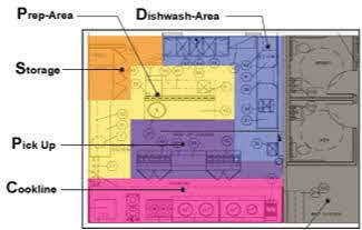 Simple Restaurant Kitchen Floor Plan blueprints of restaurant kitchen designs | restaurant kitchen