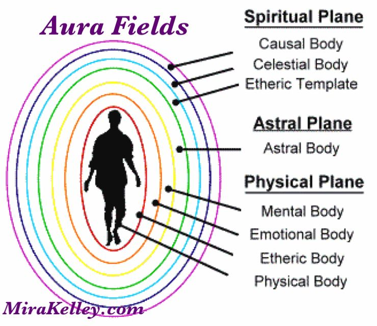 Can Anybody Learn to See Auras and Energy - Learning Mind