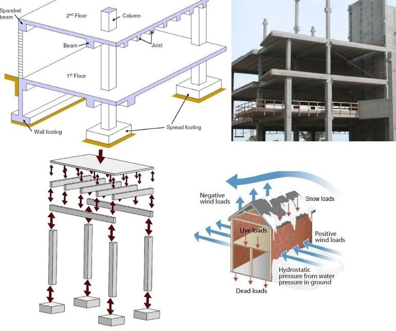What Is Slab Beam Column And Footing Construction Building Columns Construction Details Architecture Beam Structure