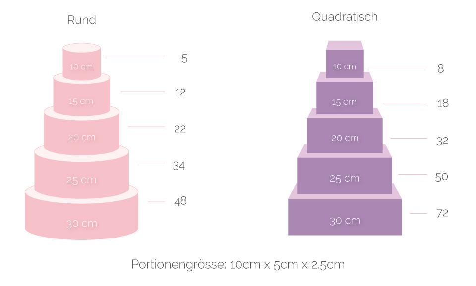 wieviele g ste sind geladen dies ist massgebend f r die gr sse ihrer torte bei der form haben. Black Bedroom Furniture Sets. Home Design Ideas