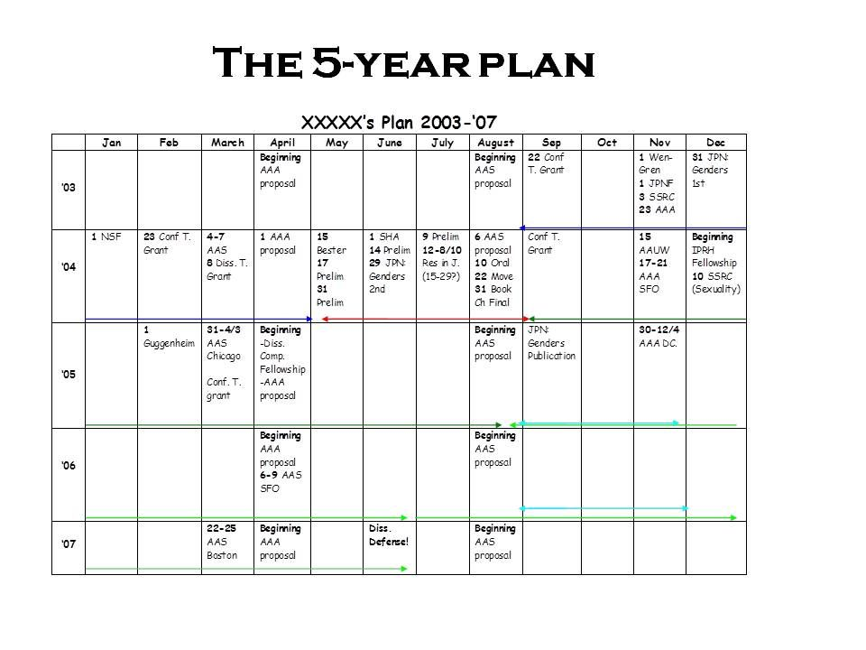 More on the 5-Year Plan - sample work plan template