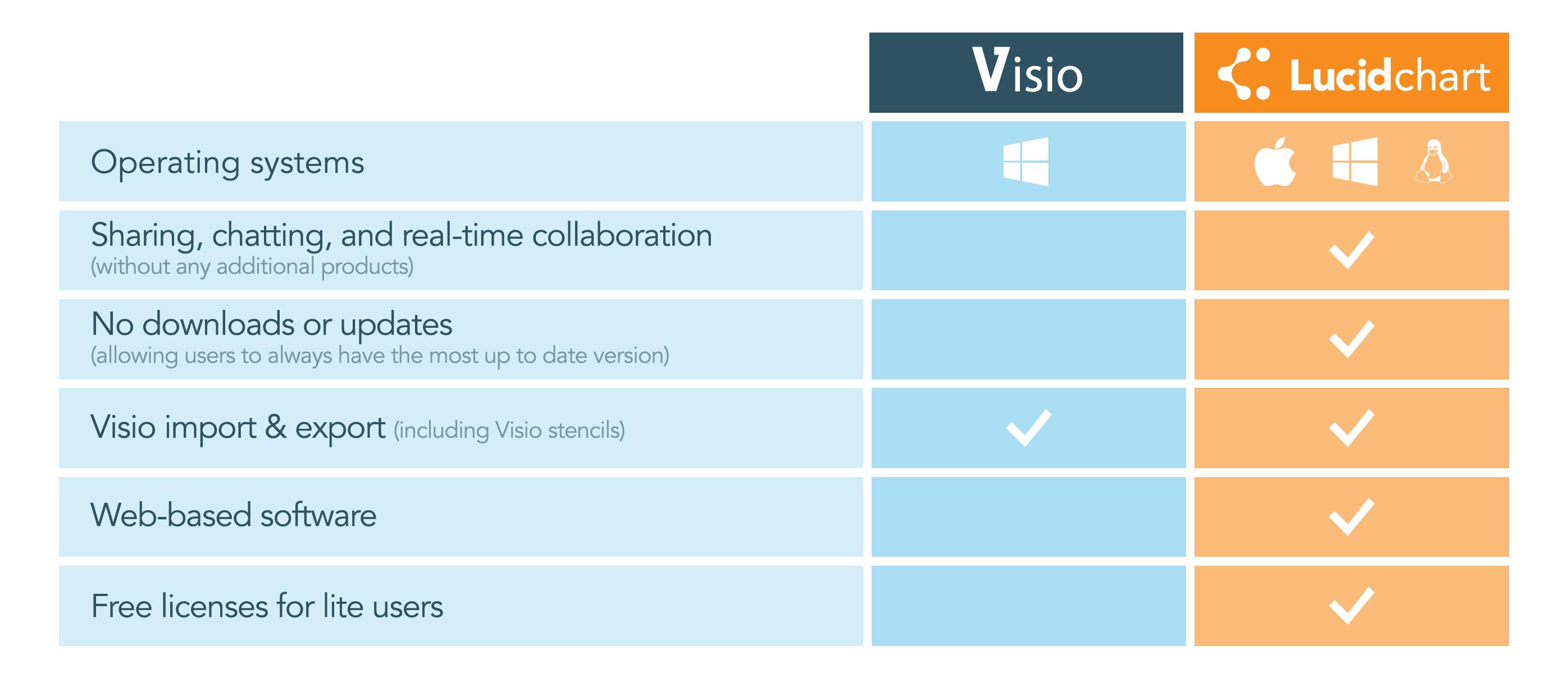 Lucidchart vs Visio | design | Microsoft visio, Microsoft