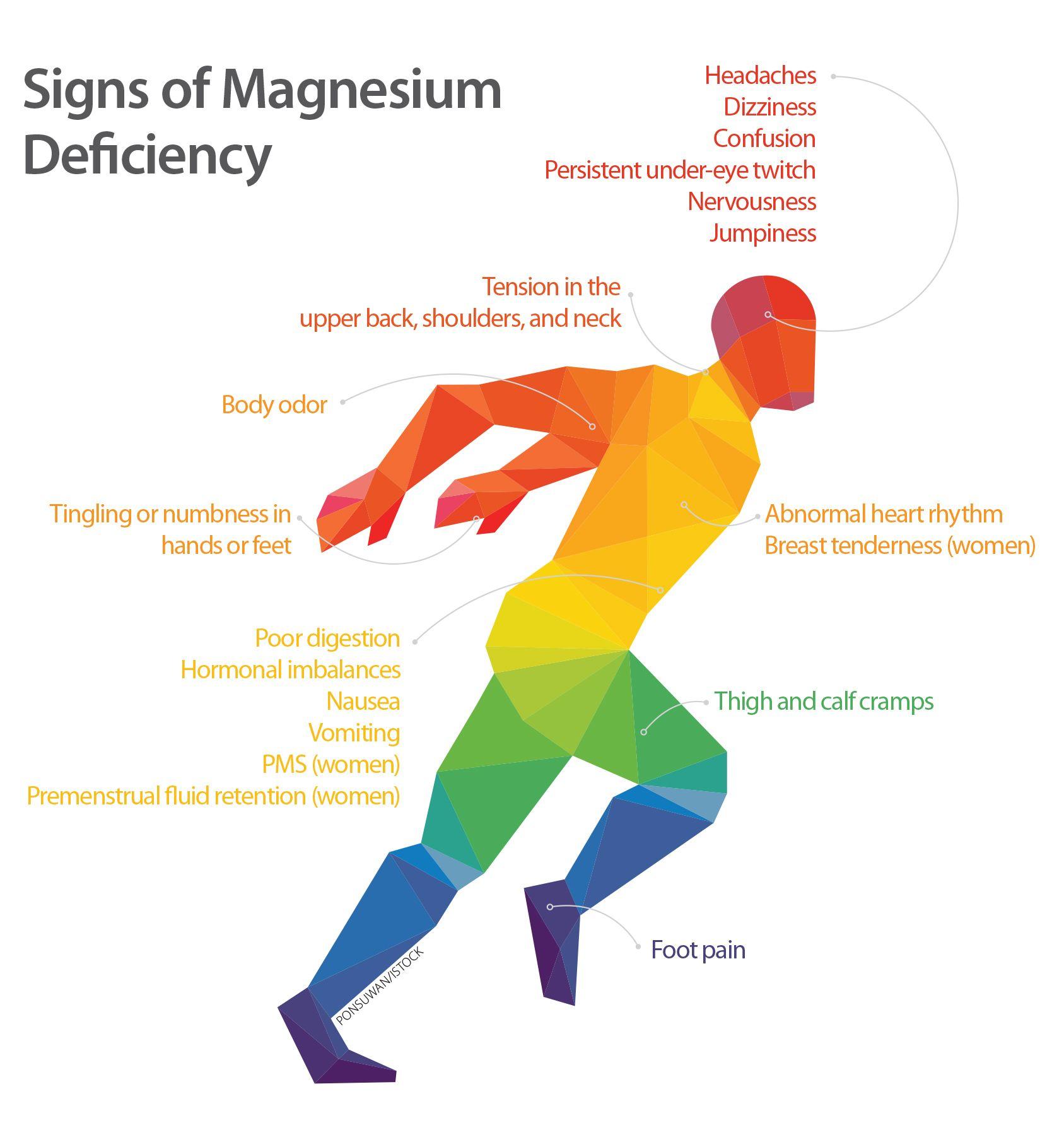 80 Percent of Us Are Deficient in Magnesium | Dx Me | Magnesium