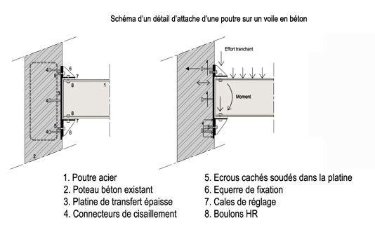 v techniques d accrochage sur l existant constructalia d tail de construction pinterest. Black Bedroom Furniture Sets. Home Design Ideas