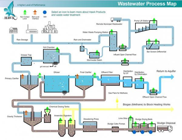 Pin By Industrial Wastewater On Electro Oxidaiton Wastewater