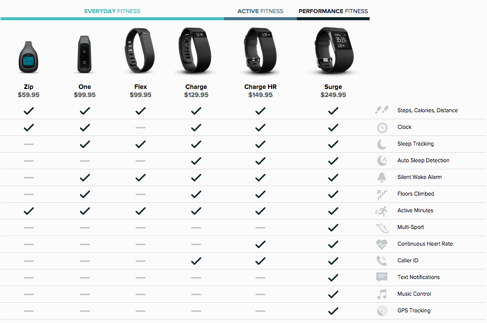 Fitbit Store: Buy Surge, Charge HR, Charge, Flex, One, Zip