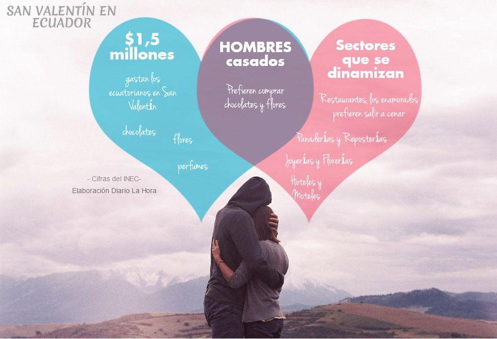 Cifras de San Valentín en Ecuador