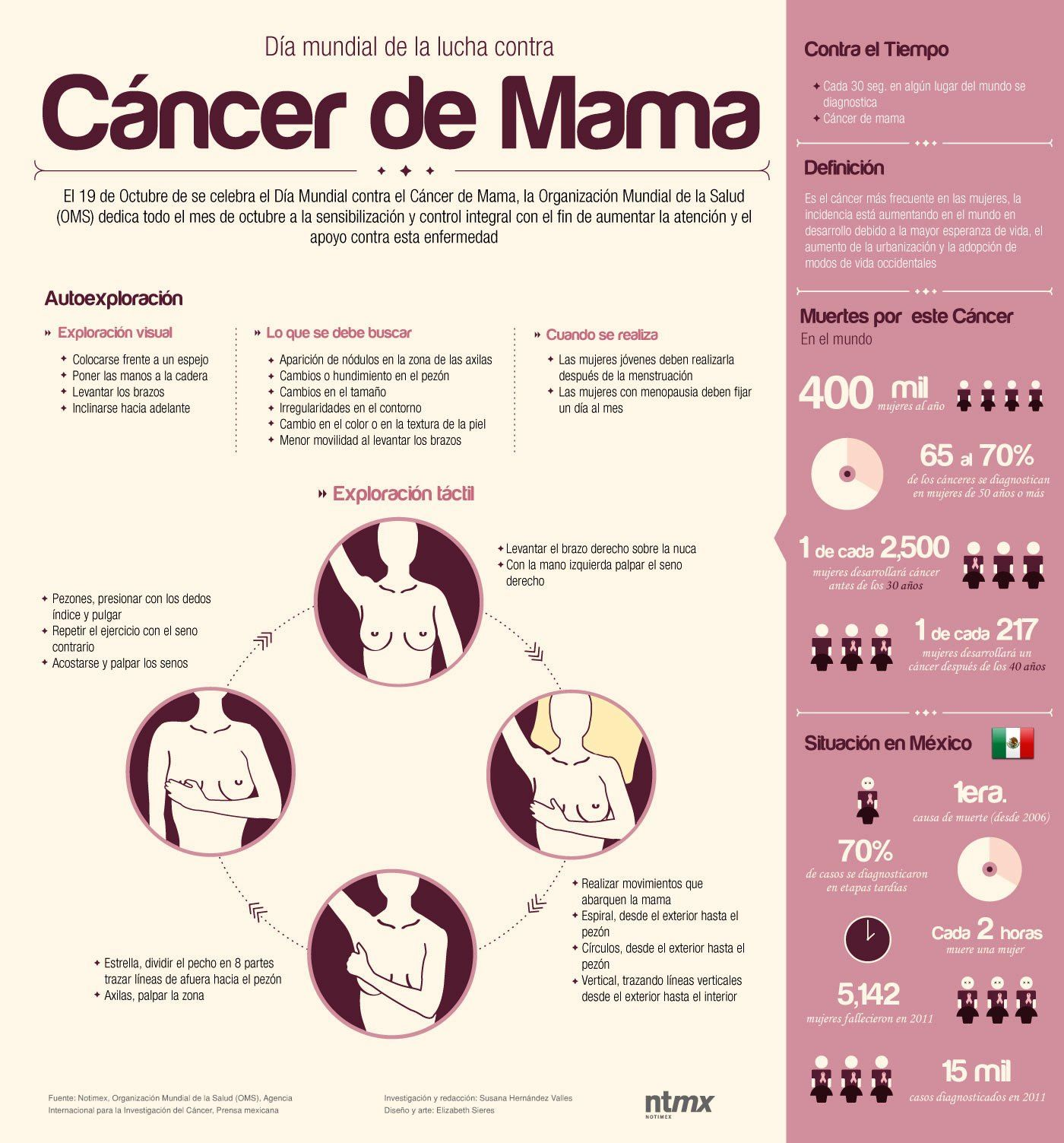 Resultado de imagen de infografia prevención cancer de mama
