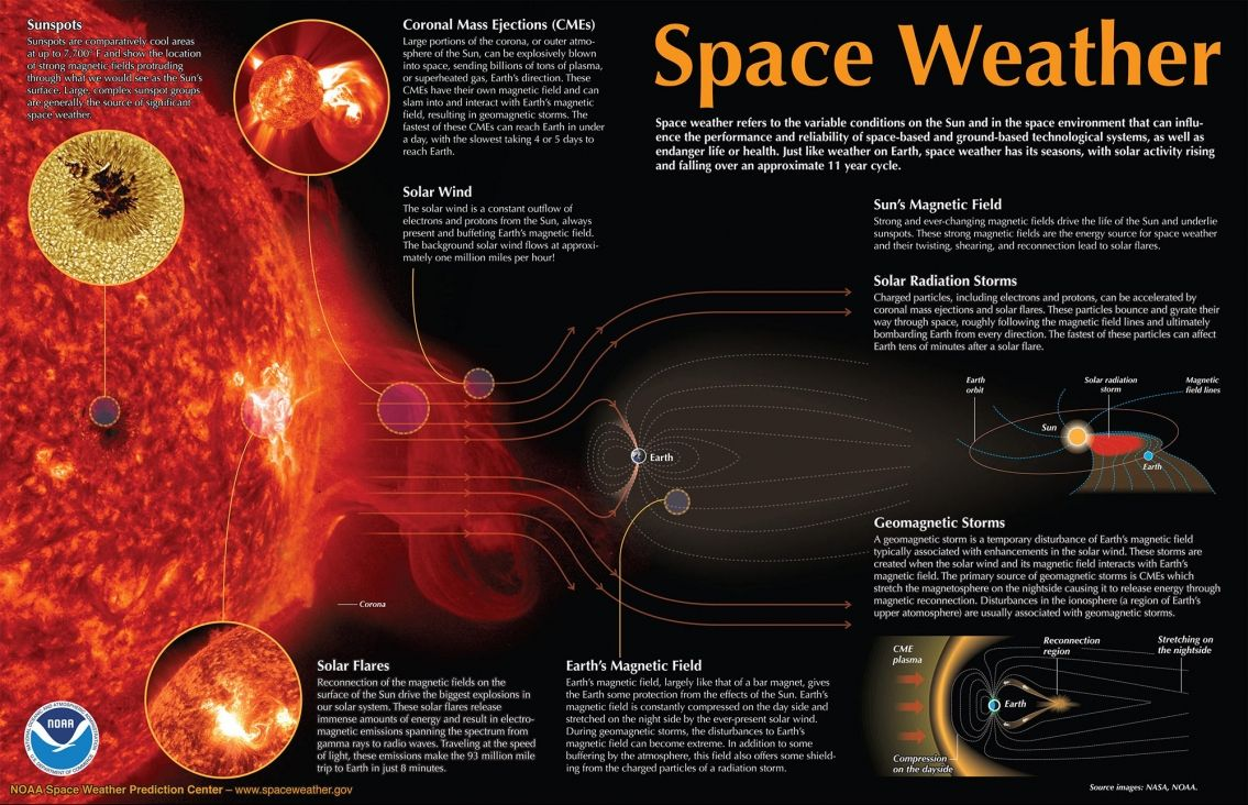 Space Weather Infographic Geomagnetic Storm Weather Predictions Weather
