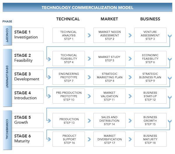InHouse Development Commercialization And Technology