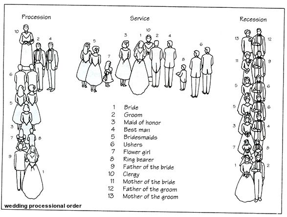 There Are Several Traditional Options For The Sequence Of Events In Wedding Processional Order
